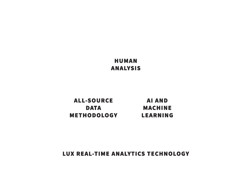 human analysis data methodology analytics